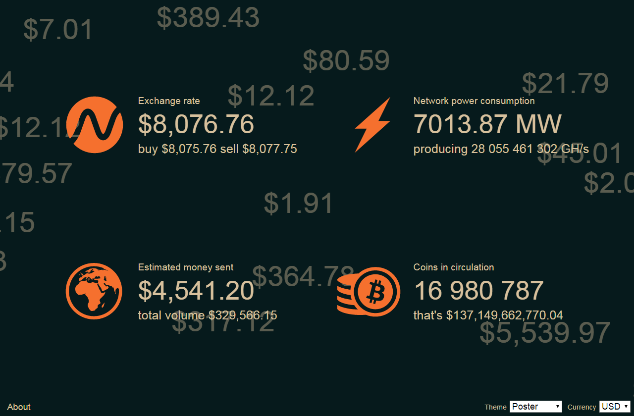 Real-time visualization of average Bitcoin price, transaction volume, network power consumption, transactions,..