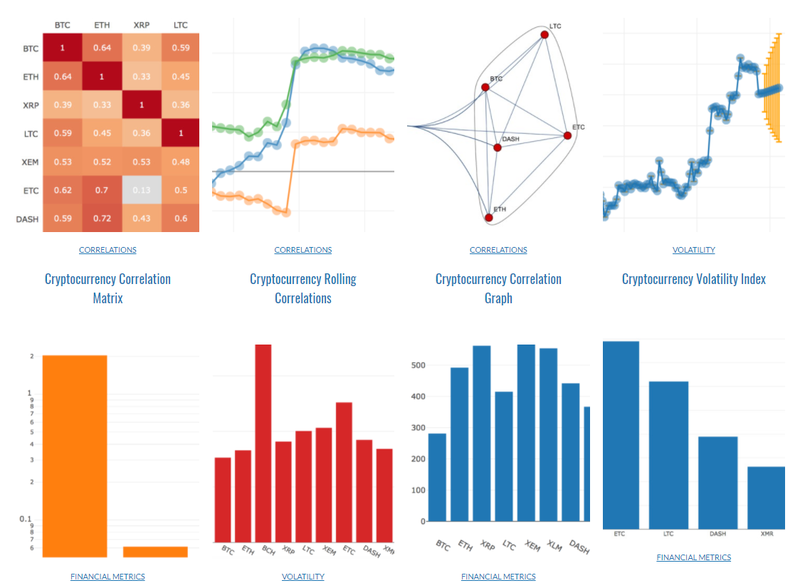 Cryptocurrency Analytics, Simulations, Data & Visualizations
